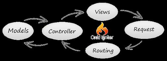 Codeigniter development Application    Codeigniter  development
