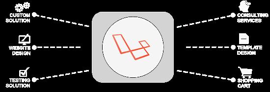Laravel development Application    Laravel development