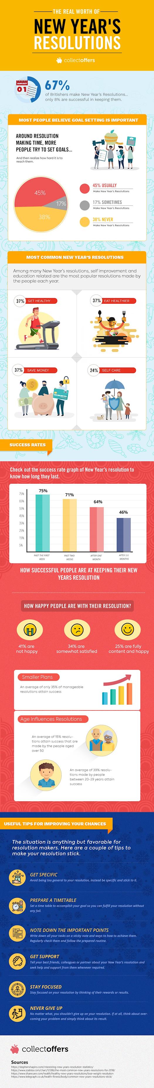 New Year Resolution 2019.