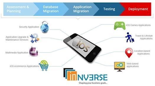 Best iPhone Application Development Company In Noida