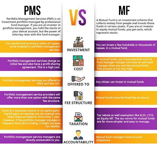 Portfolio Management Services Vs Mutual Funds