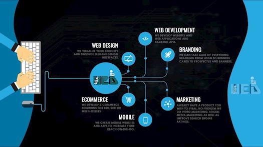 Web Designing & Development Phases | UE Developer