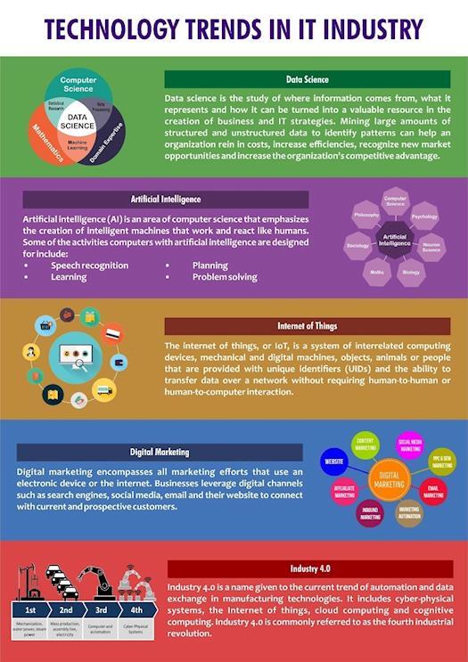 Technology Trends in IT Industry