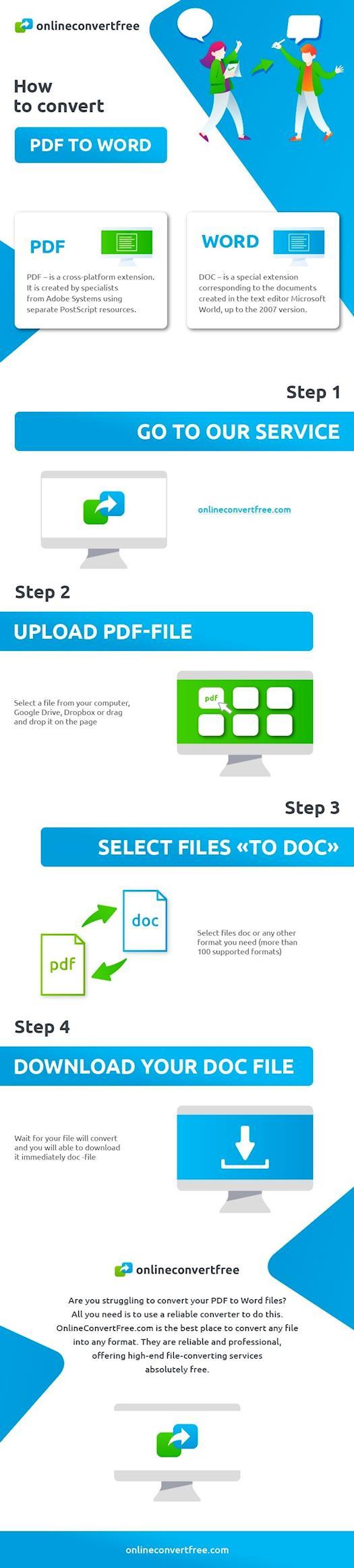 Wie konvertiert man PDF in Word?