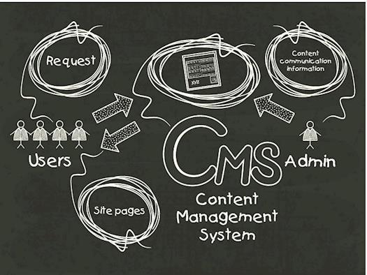 Joomla CMS Development in New York