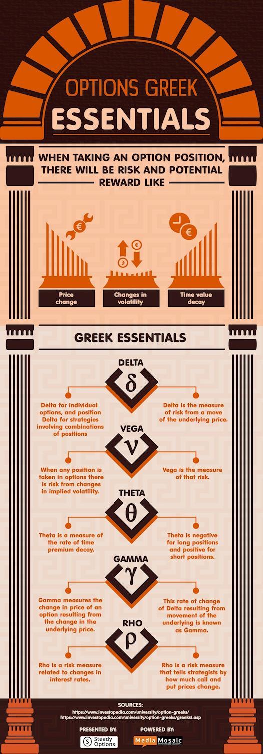 Options Greeks - Understand its Essentials