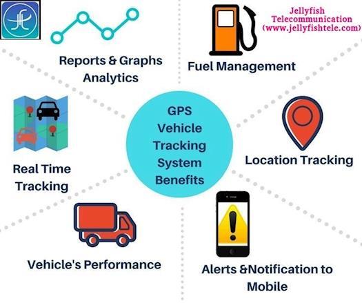 Benefits of using vehicle tracking system By Jellyfish Telecommunication