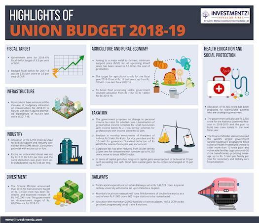 Highlights of Union Budget 2018-2019