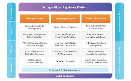 Setrega - Global Regulatory Analytical Platform
