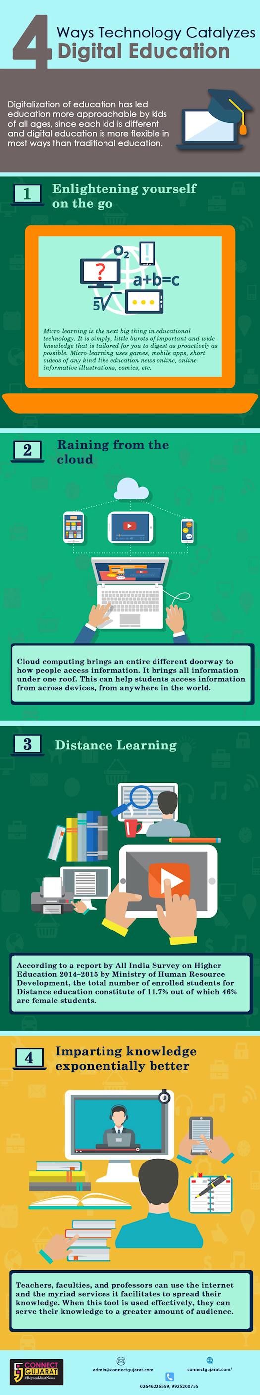 4 Ways Technology Catalyzes Digital Education
