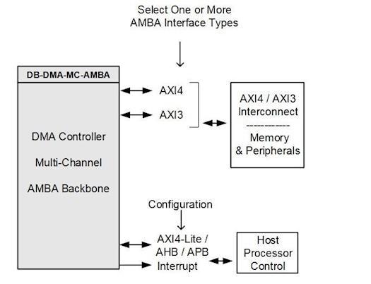 Axi Dma Controller