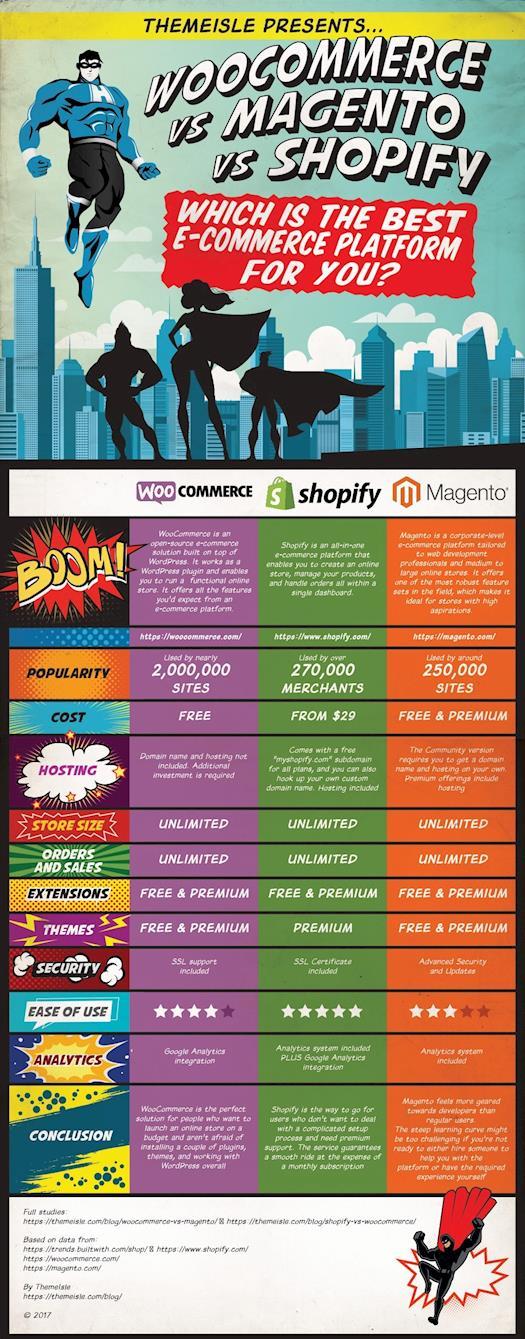 WooCommerce vs Magento vs Shopify