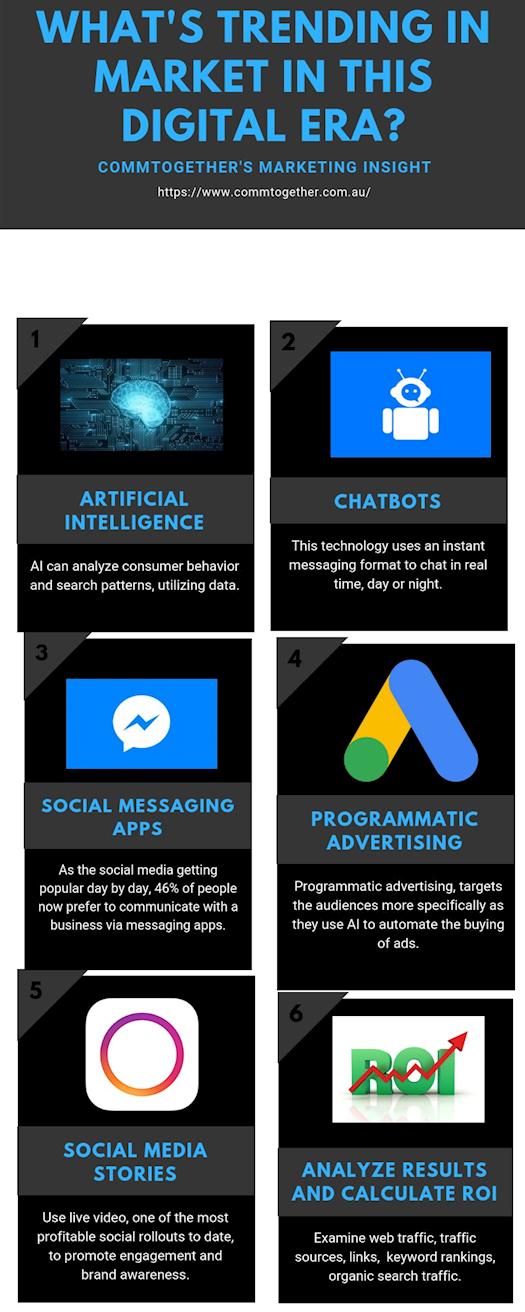 What's Trending In Market In This Digital Era?