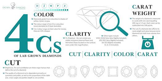 4Cs of Lab Grown Diamond