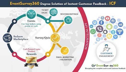 event survey 360 degree service