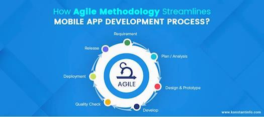 How Agile Methodology Streamlines Mobile App Development Process?