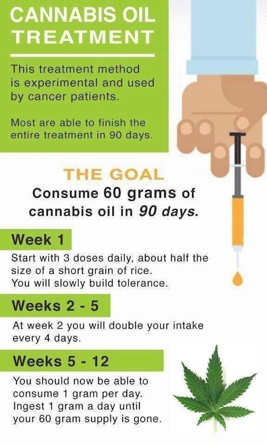 Cannabis Oil Treatment, It's Really Very Simple
