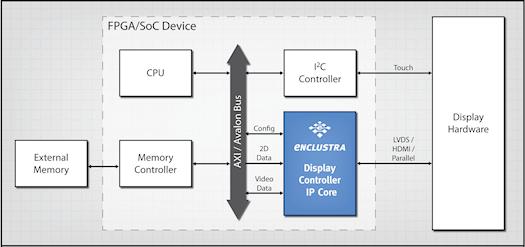 Display Controller IP