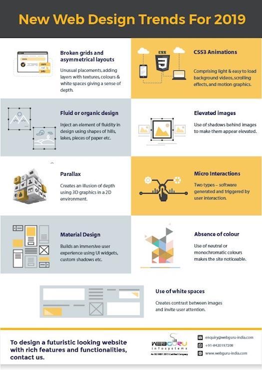 Website Design Trends 2019 – An Infographic