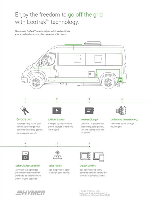 Hymer Camper Van Class B RVs EcoTrek Technology Infographic