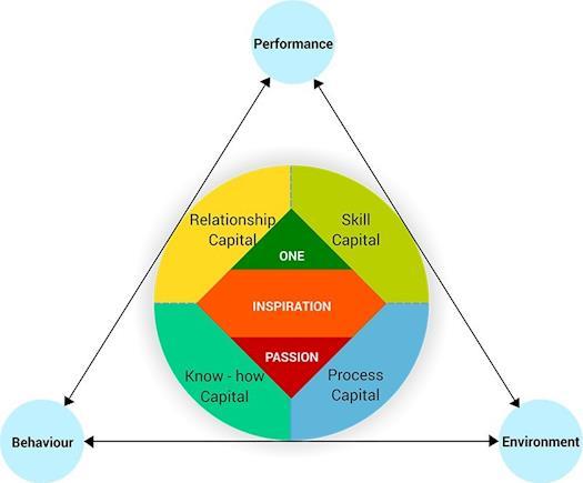 Productivity Enhancement - Strategic Solutions – InspireOne