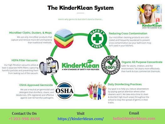 The Kinder Klean System