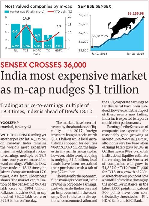 #Sensex Crosses 36000 and #India Most Expensive #Market as m-cap nudges $1trillion